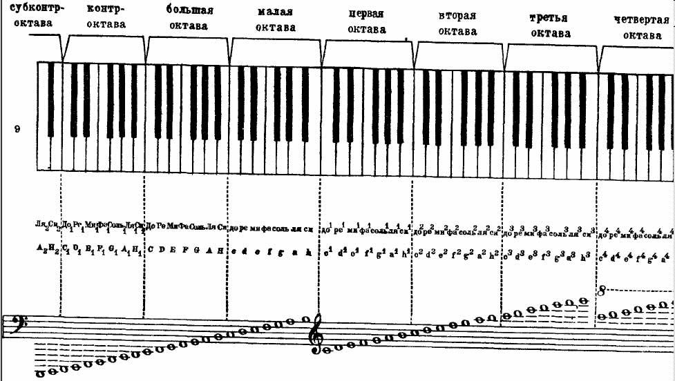 Ноты Для Фортепиано Скрипичный Ключ Басовый Ключ